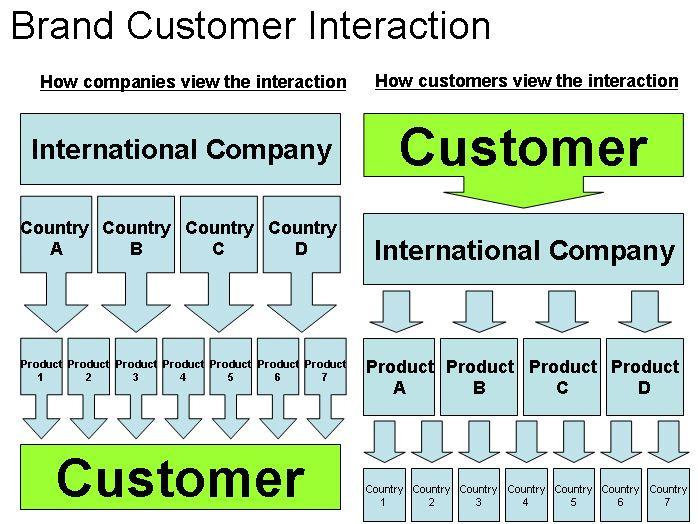 Brand Customer Interaction