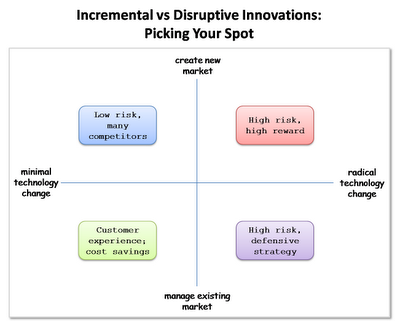 Four Quadrants of Innovation