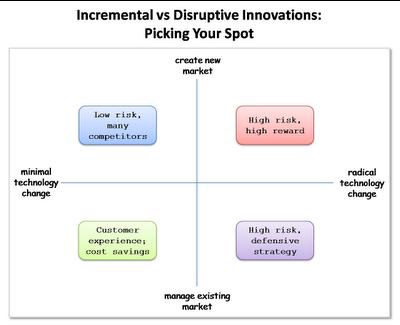 Four Quadrants of Innovation