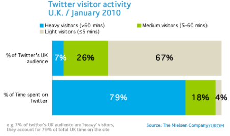 Twitter visitor activity for Jan 2010 - UK only