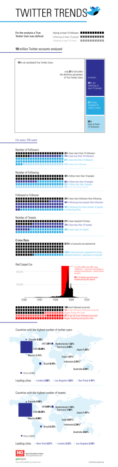 Twitter Trends from Social Media Graphics