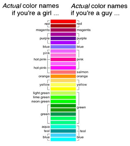 Colour Analysis Spectrum