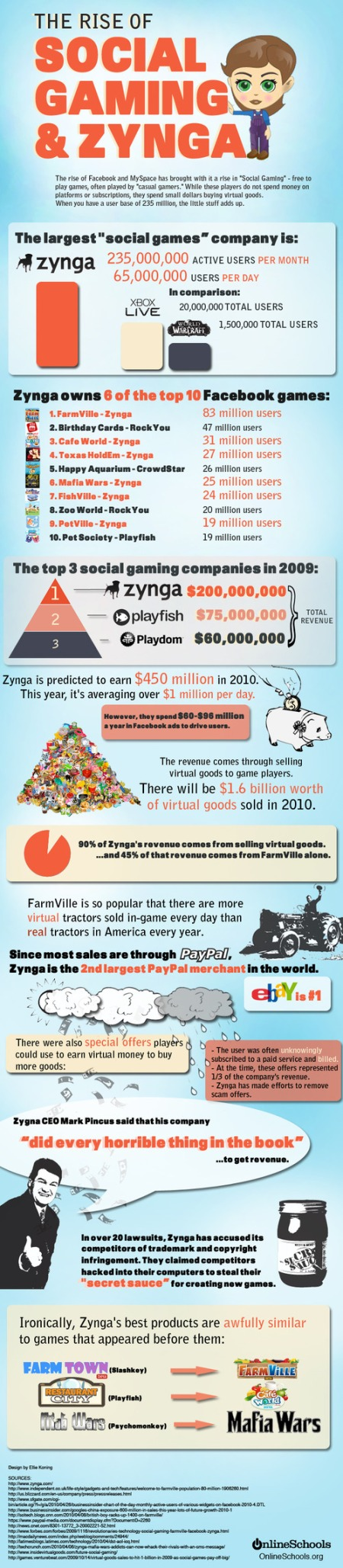 Rise of Social Gaming and Zynga