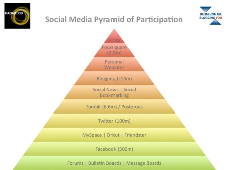 Social Media Pyramid of Participation @edlee