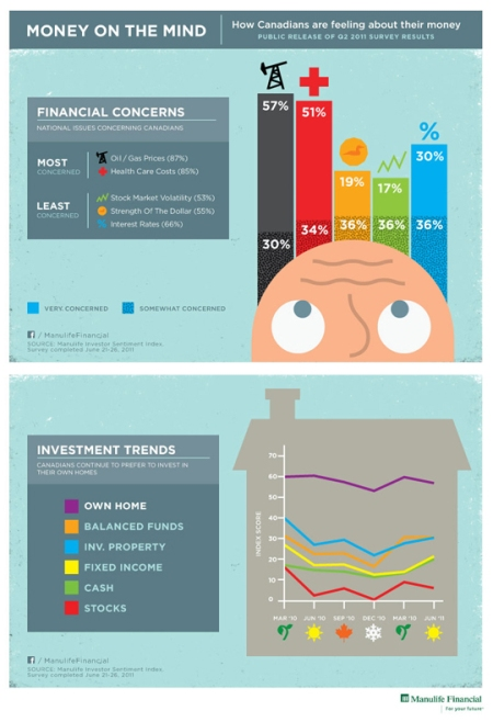 Manulife Infographic: Money on the Mind